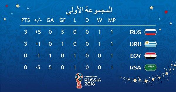 تعرف على جدول ترتيب مجموعة مصر بعد انتهاء الجولة الأولى بمونديال كأس العالم