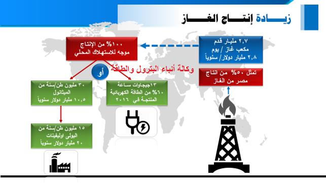 تطور زيادة انتاج الغاز الطبيعى فى مصر